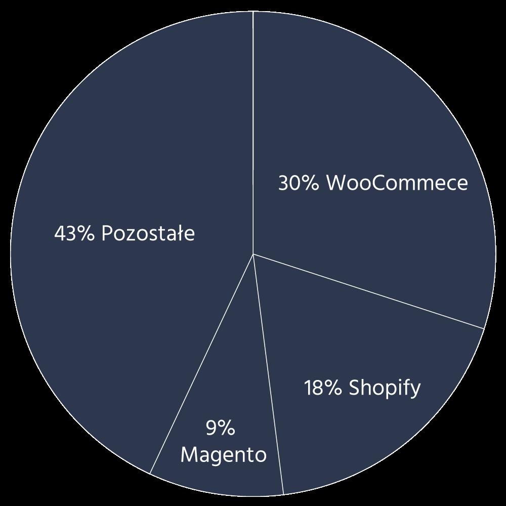 Udział w rynku sklepów internetowych Shopify